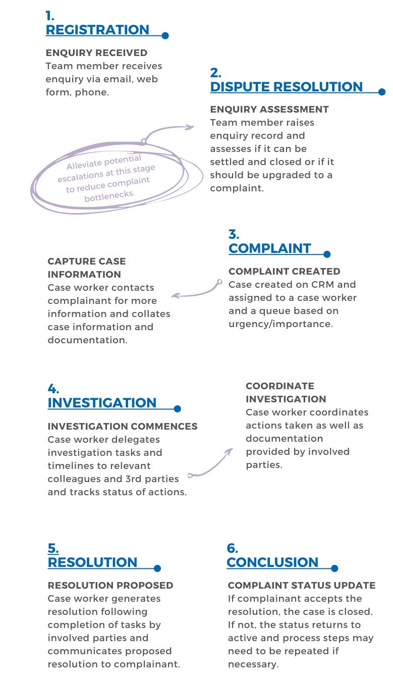 Complaint Case Management Process_Webpage