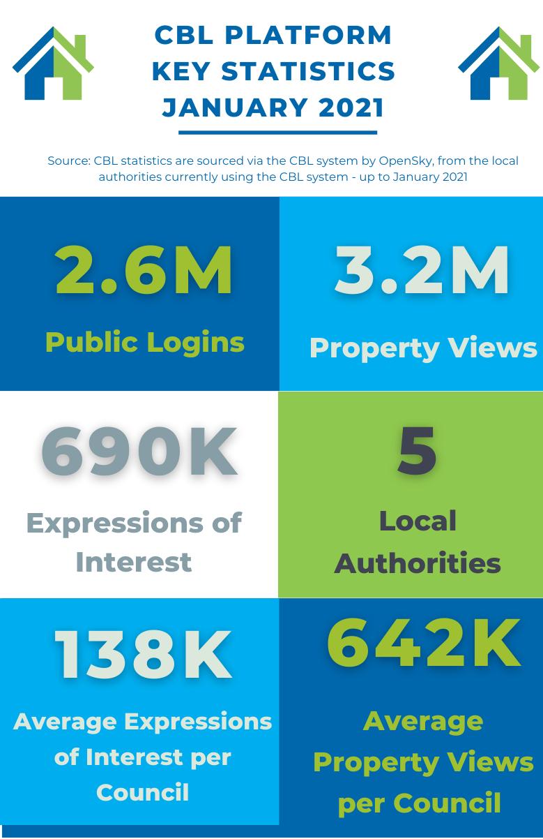 CBL Stats Landing Page